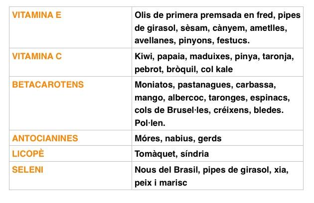 Aliments principals per una pell suau i radiant